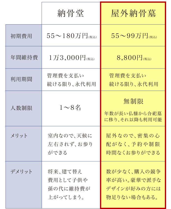 一般的な納骨堂と屋外納骨墓(早稲田蓮香(れんか))との比較|初期費用、年間維持費、利用期間、人数制限、メリット、デメリット