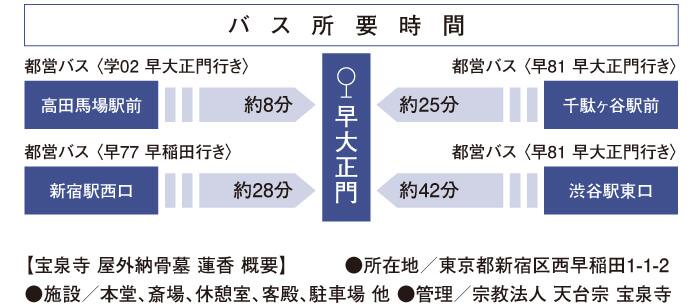 屋外納骨墓「早稲田蓮香(れんか)宝泉寺」までのバス所要時間